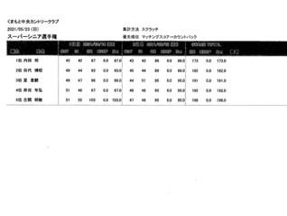 スーパーシニア選手権決勝の成績表