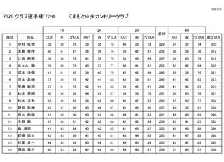 クラブ選手権 成績表更新のお知らせ