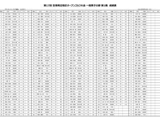 第17回 空港周辺地区オープンゴルフ大会 一般男子の部 第1戦(チサンカントリークラブ御船)成績のお知らせ