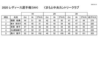 レディス選手権 成績表更新のお知らせ