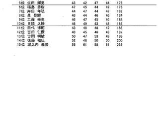 Gシニア選手権 2日目成績表のお知らせ