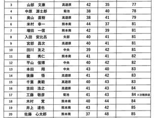 第16回空港周辺地区オープンゴルフ大会 一般男子予選(高遊原)結果のお知らせ