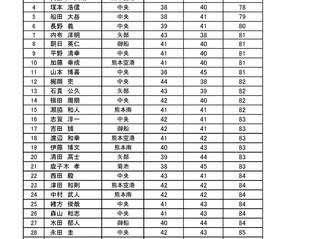 第17回 空港周辺地区オープンゴルフ大会 一般男子の部 予選B 成績のお知らせ