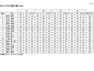 クラブ選手権 成績表のお知らせ
