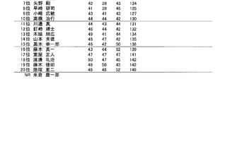 各選手権の第1日目成績表のお知らせ