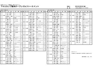 九州サーキット 第22回 ポカリスエット TKUカップ 熊本OP 本戦組合せのお知らせ