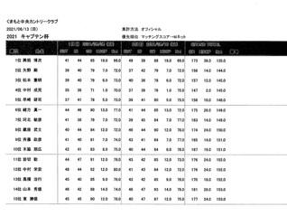 キャプテン杯決勝成績のお知らせ