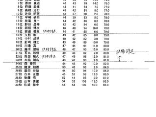 令和元年 6月 2日 キャプテン杯予選結果のお知らせ