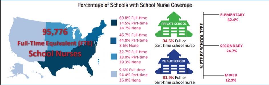 Percentage of Schools with School Nurse