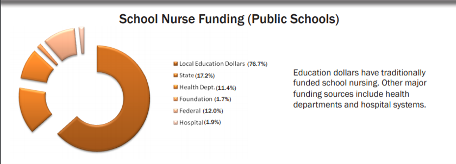 School Nurse Funding Infographic.png