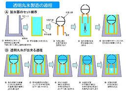 透明丸氷製造の過程