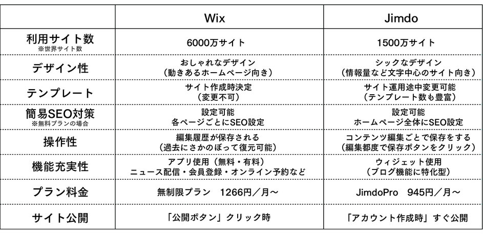 wixとjimdo比較
