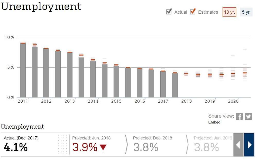 US Economic Forecasting Survey (Source: WSJ)