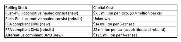 Cost Estimate Rolling Stock.jpg