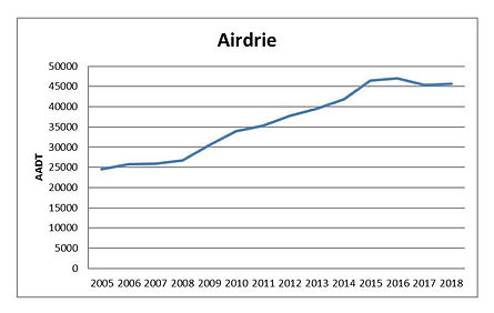AADT Data Graph Airdrie.jpg