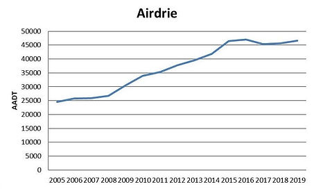 Airdrie AADT graph.jpg