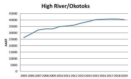 Ocotoks AADT graph.jpg