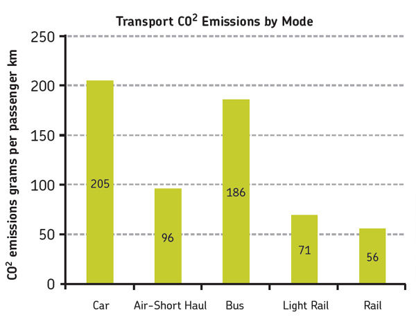 co2 emissions by mode.jpg