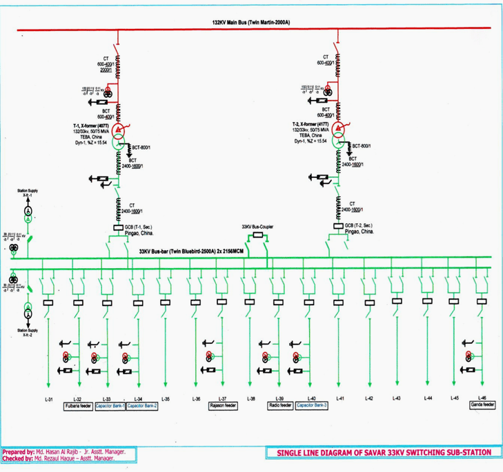Single line diagram for 33 KV switching substation