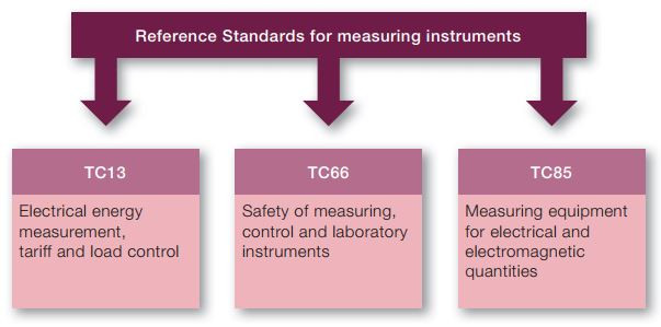 Figure-1: Reference Standards for measuring instruments