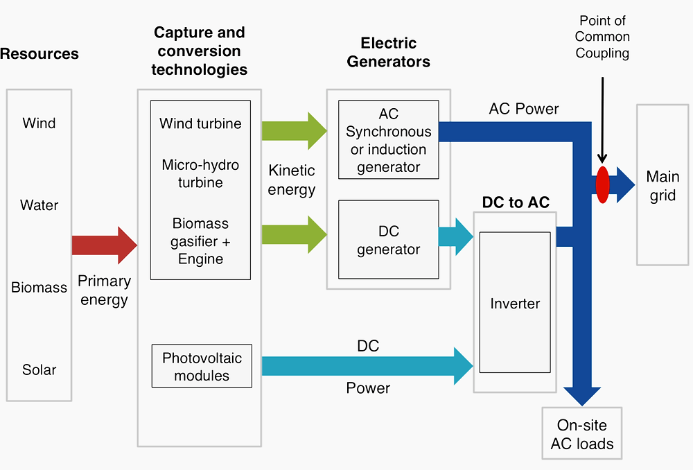 Figure 1 – Energy pathways in a renewable power mini-grid connected with the utility grid