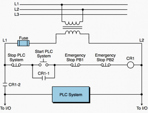 Emergency circuits hardwired to the PLC system