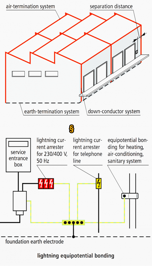 Figure 2 – Lightning protection system (LPS)
