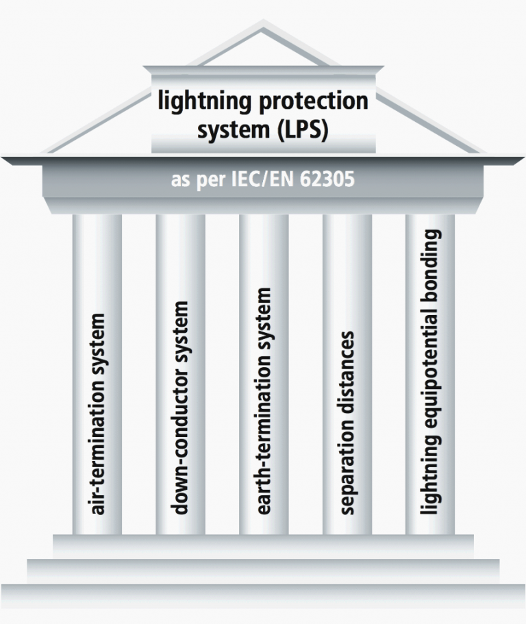 Figure 1 – Components of a lightning protection system
