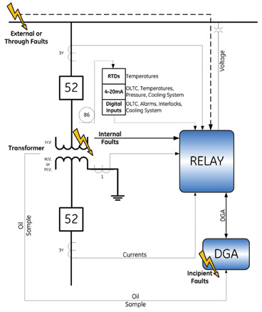 Figure 1: Convergence of electrical protection and chemical monitoring