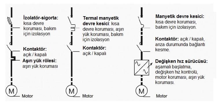 Motor marş tasarımı ve fonksiyonları