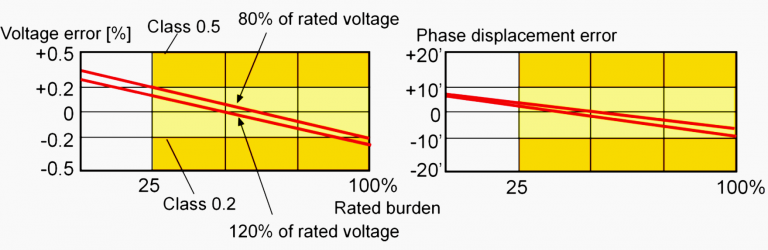 Figure 7 – Voltage transformer measurement requirements for classes 0.5 and 0.2 according to IEC standards. Plotted lines show the behavior of the transformer used in above example