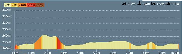 Profil 10km-Marche (Nouveau).png