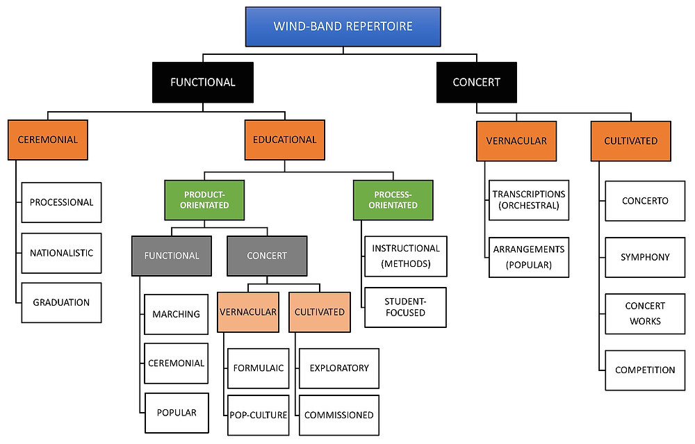 An overview of Wind Band repertoire by Jodie Blackshaw