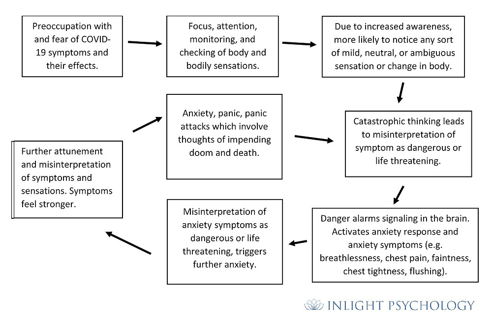 Panic cycle related to bodily sensations and symptoms during COVID-19