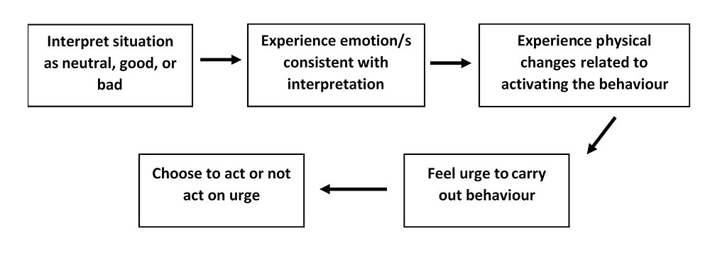 Situation interpretation affects on urges and actions