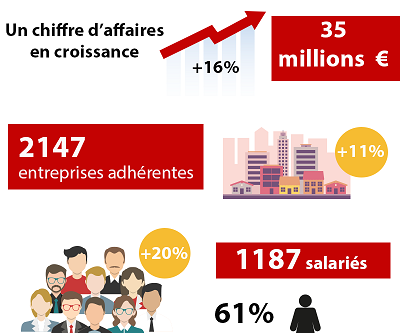 Infographie 2019 CRGE Bretagne