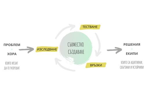 Модел за ангажиране и съвместно създаване