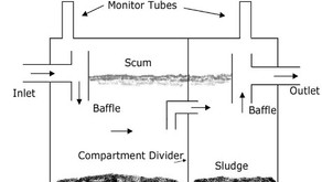 Septic System Parts