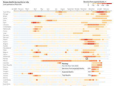 Analysing The Economist's excess deaths tracker