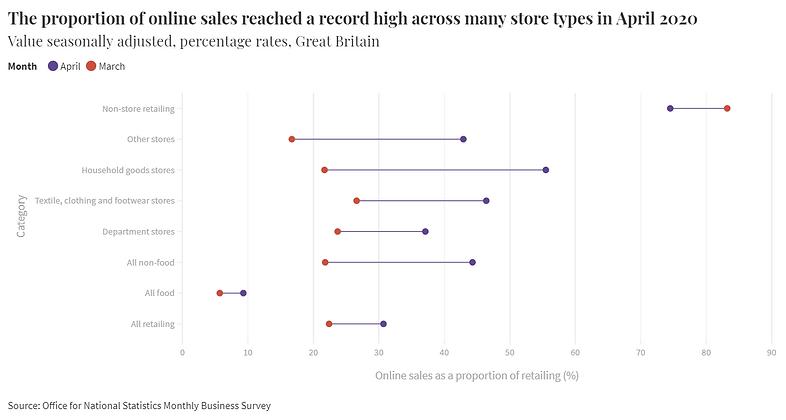 proportion of online sales scatter.png
