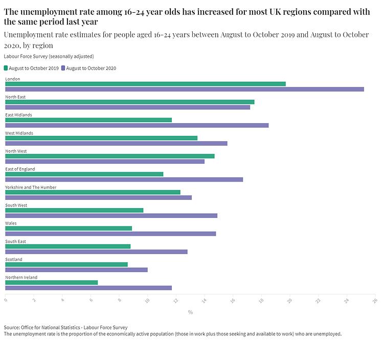 Unemployment rate 16-24 year olds compar