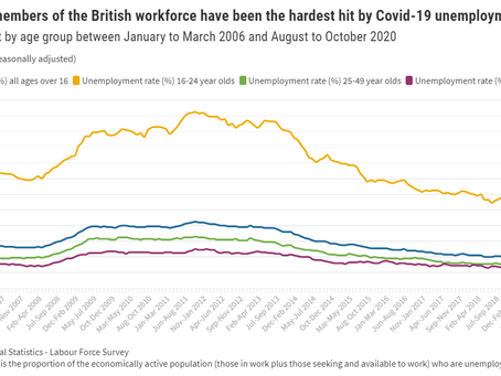 Covid-19's rise in unemployment hits the UK's youngest workers the hardest: The scarring effects