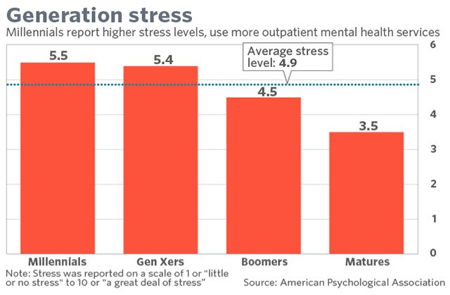 Infographic that shows how millennials are the most stressed out generation.
