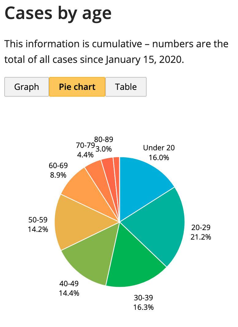 Figure 2: A pie chart of COVID-19 case breakdowns.
