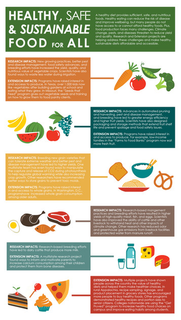 Healthy, Safe & Sustainable Food for All