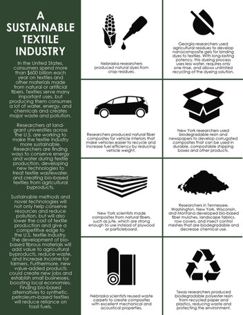 A Sustainable Textile Industry (S-1054   2013-2018)