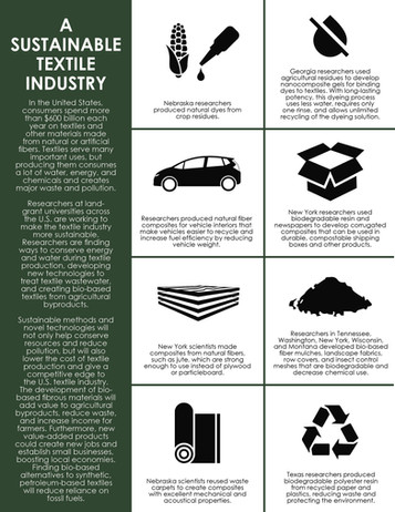 A Sustainable Textile Industry (S-1054 | 2013-2018)