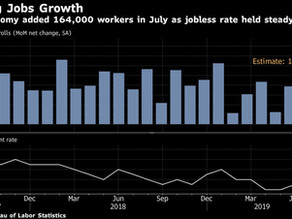 U.S. Employers Added 164,000 Jobs in July, Wages Picked Up