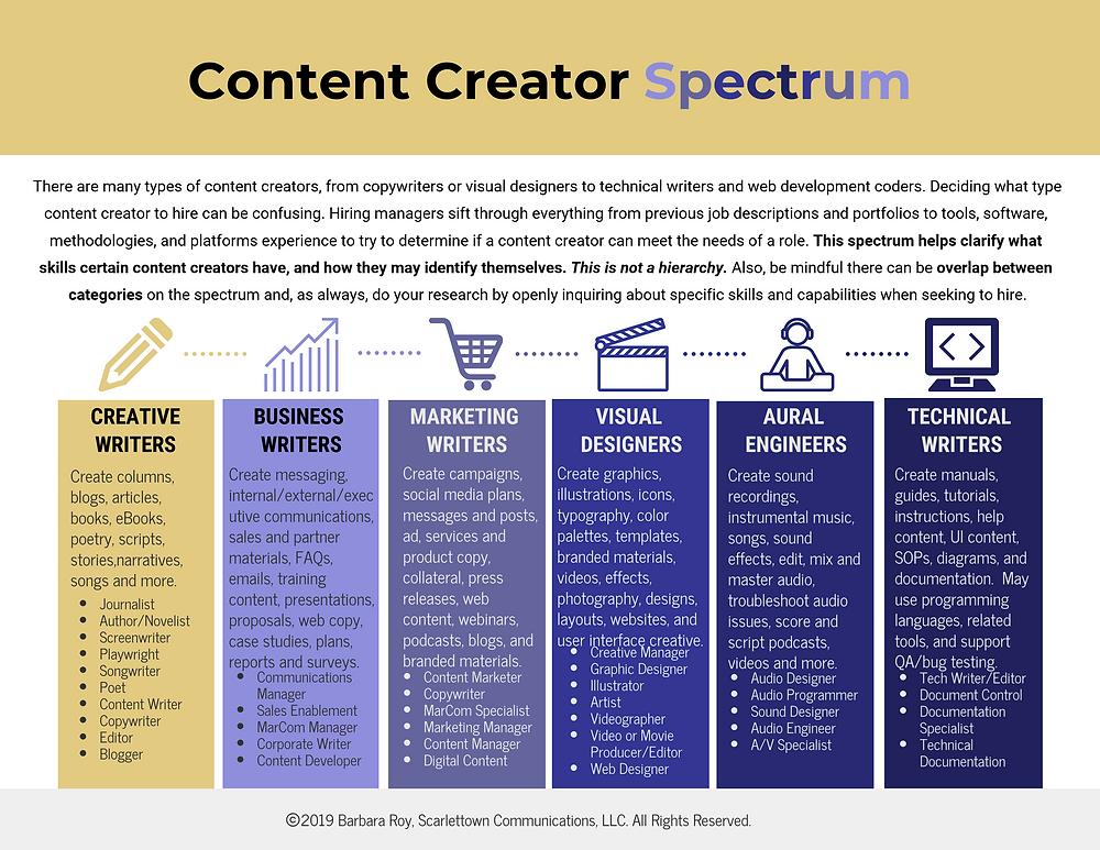 Infographic of Content Creator Spectrum