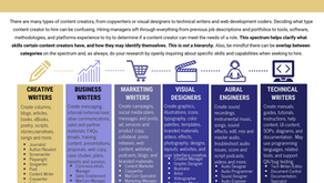 What Content Creators Do and How to Hire the Right Kind + Infographic